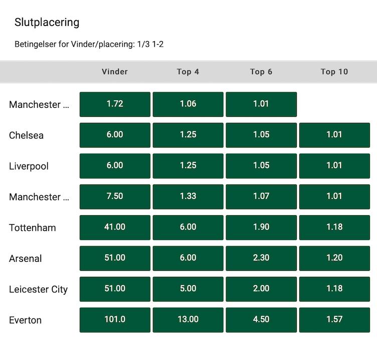Vinder af Premier League odds